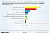 PNL – 32%, PSD – 27%. Sondaj  despre alegerile locale